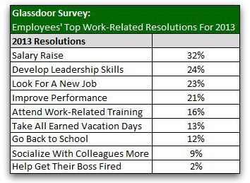 Work_Related_Resolutions_Graph